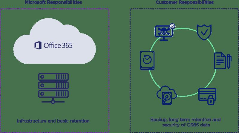 O365 backup diagram